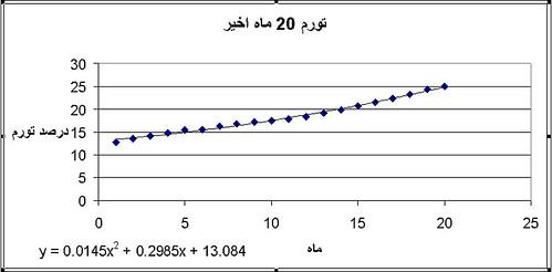 تورم 20 ماه اخیر ایران
