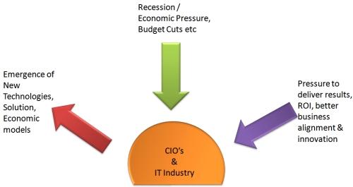 ITIndustry
