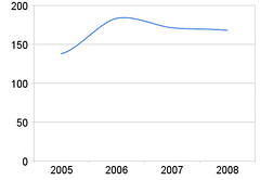 Sedda filmer 2005-2008