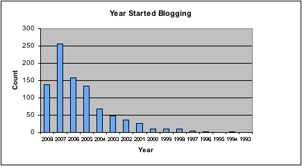 year started blogging