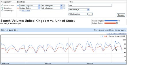 Searches for SEO in UK vs USA