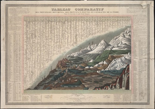 Tableau comparatif des principales montagnes, des principaux fleuves (Bulla) 1820-1829