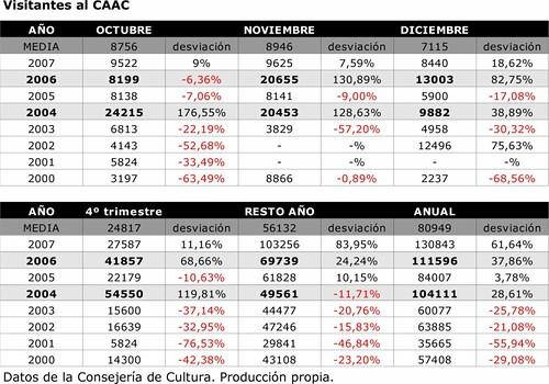 SPCB datos vistiantes caac 1