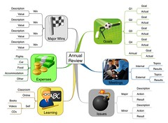 Business Planning using Mind Maps - Annual Review (gideonking) Tags: planning presentation mindmap goalsetting novamind businessmapping