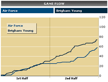 BYU vs. Air Force