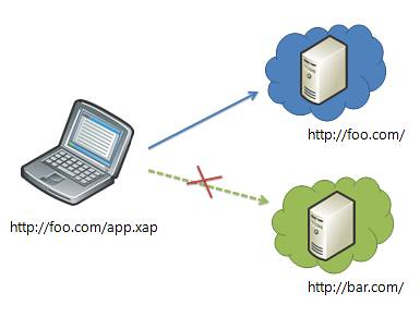 Silverlight HTTP Networking Stack – Part 1 (Site of Origin
