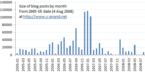 Size of entries per month has not changed much