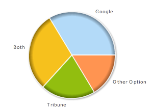Tribune vs Google on UAL Poll