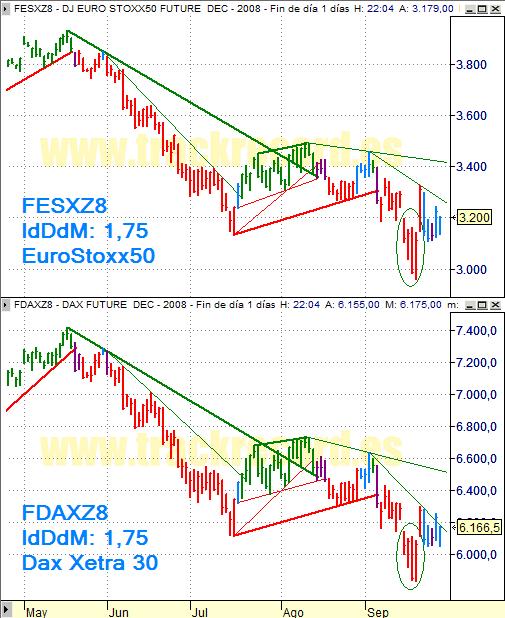 Estrategia índices Eurex 29 septiembre 2008, EuroStoxx50 y Dax Xetra