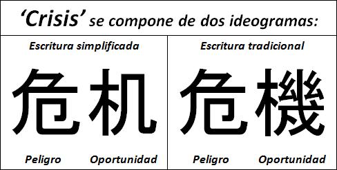 Kanji Crisis - Peligro vs Oportunidad