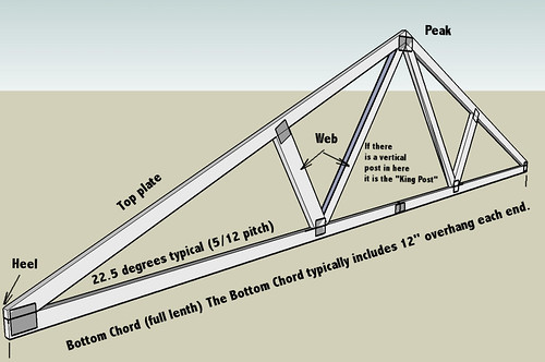 Roof Truss Calculator Home Design Ideas And Pictures