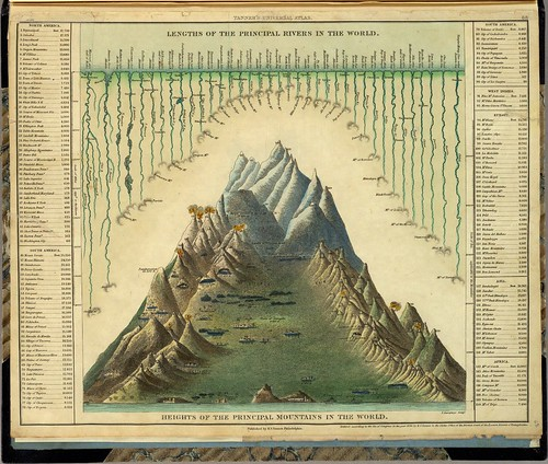 Heights Of The Principal Mountains In The World (Tanner) 1836