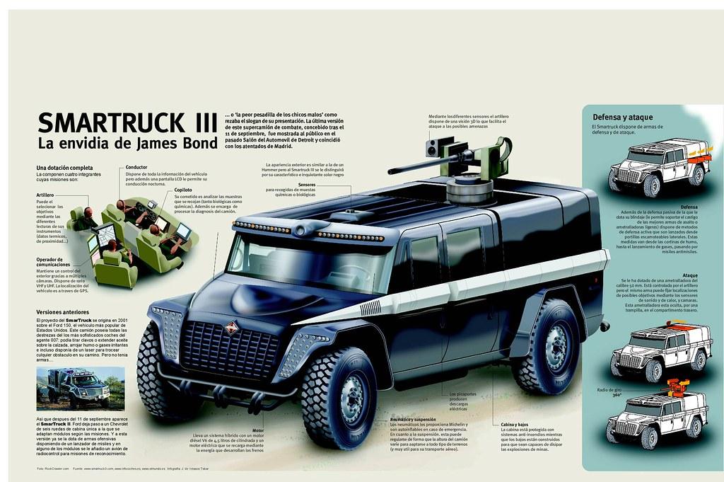 Smartruck III