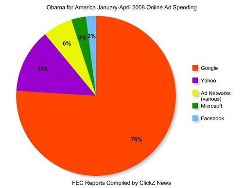 Political Online Ad Spending by Clinton and Obama Campaigns 2