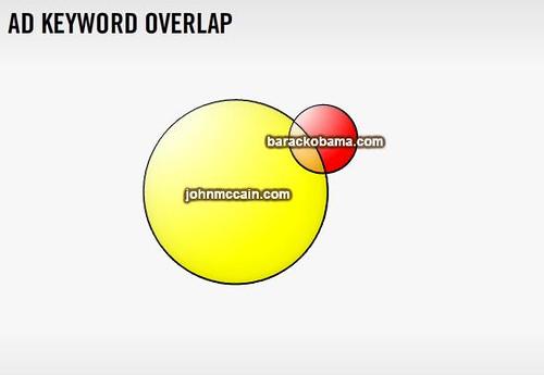 Keyword-Overlap-Graph
