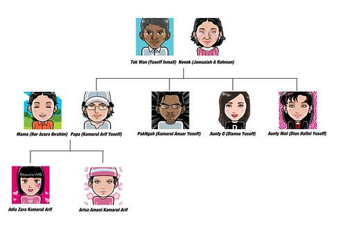 Pokok Keluarga Ku | H-A-I-R-I