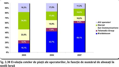 Что ждет завтра молдавский рынок услуг доступа к сети Интернет  (Часть I)