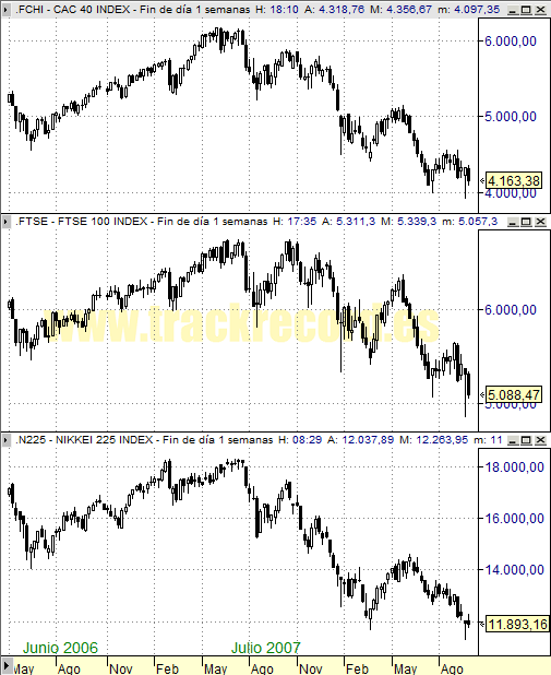 Perspectiva Semanal índices Europa CAC 40 y FTSE 100 y Asia Nikkei 225 (26 septiembre 2008)