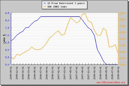 基本放款利率(近3年)