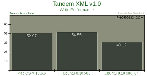 Mac OS X 10.5.5 vs. Ubuntu 8.10 --评测17