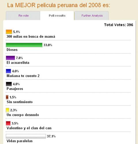 mejor pelicula peruana 2008