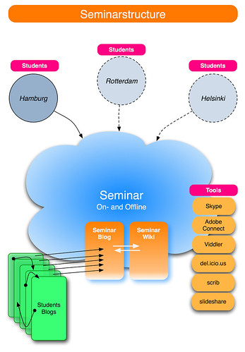 Seminarstructure_sose08e