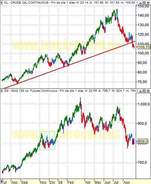 Estrategia y Perspectiva Petróleo y Oro (5 septiembre 2008)