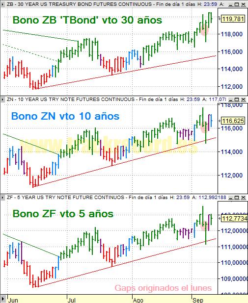 Estrategia bonos USA ZB 30 años, ZN 10 años y ZF 5 años (10 septiembre 2008)