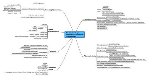 Why share knowledge in International Development KS-Workshop #2