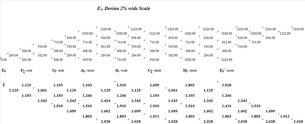 EFlatDorian2PercentWide-interval-analysis