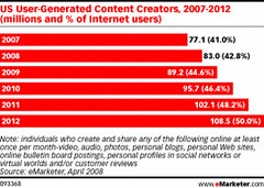 eMarketer US User Generated Content Creators 2...