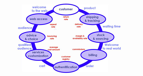 value chain ecommerce
