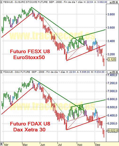 Estrategia índices Eurex 17 septiembre 2008, EuroStoxx50 y Dax Xetra