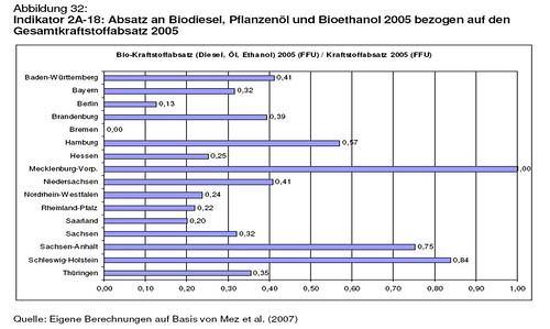 Absatz an Biodiesel, Pflanzenöl und Bioethanol