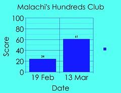 Malachi's graph
