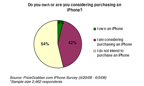 Intent to purchase iPhone