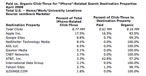 iPhone Searches