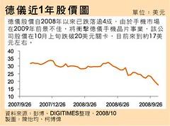德儀近 1 年股價圖