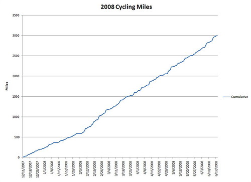 2008-06-17_01_cycling_miles