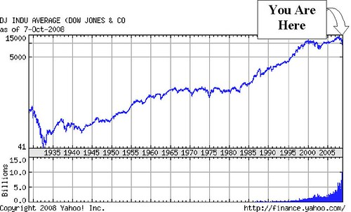 Dow Jones All Data -- 10-08-2008 with arrow
