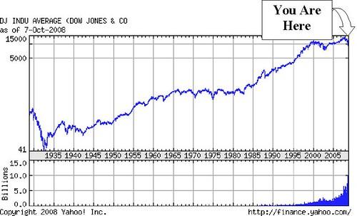Dow Jones All Data -- 10-08-2008 with arrow