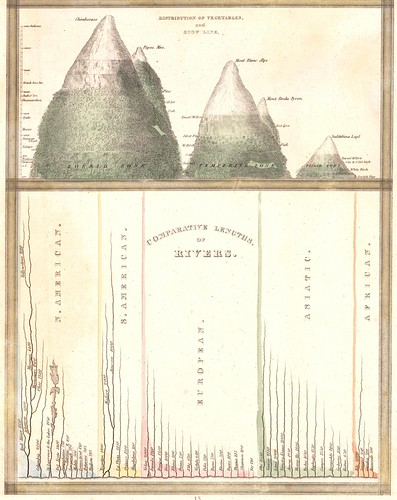 Distribution of Vegatables and Snow Line + Comparative Lengths of Rivers (Bradford) 1835 a