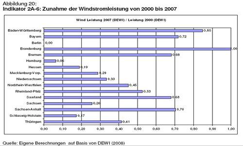 Zunahme Windstromleistung