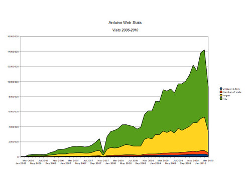 Arduino website hits 2006-2010