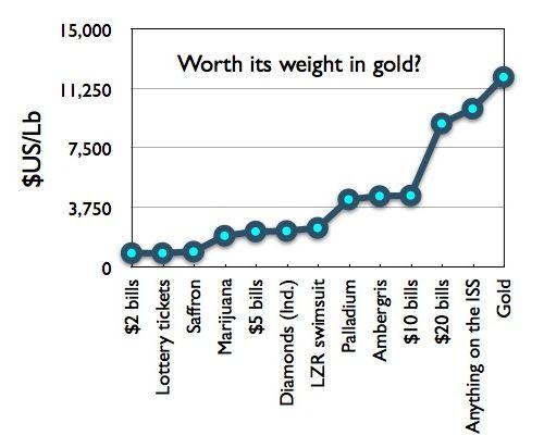 moneyDensity.gold
