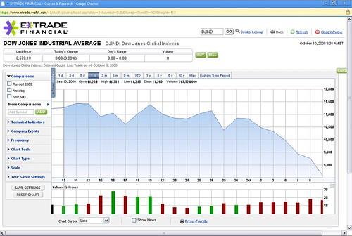 Dow Jones Global Index 2008 - 09-10 - 2008 - 10-10