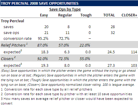 [TROY PERCIVAL] Percival Not As Bad In '08 As You Might Think