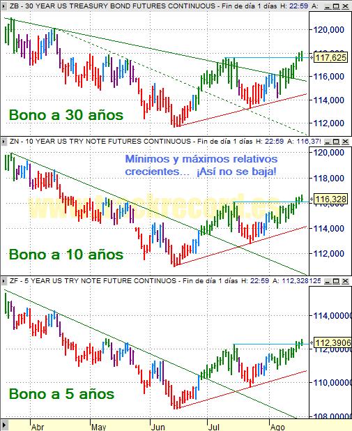 Estrategia bonos USA ZB 30 años, ZN 10 años y ZF 5 años (20 agosto 2008)