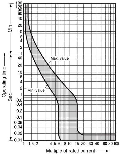 Fuji F102B characteristic curves