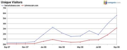 Compete-Mccain-Obama-Traffic-Graph